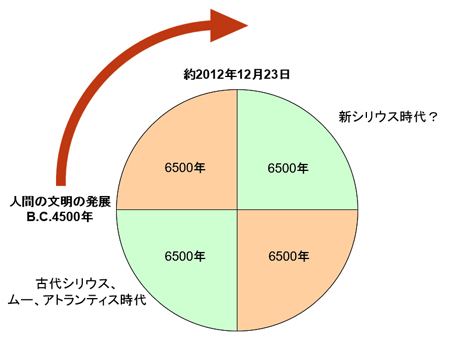 26000cycle