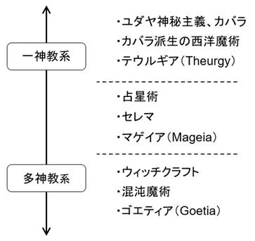 Seiyoumajututokbn_1